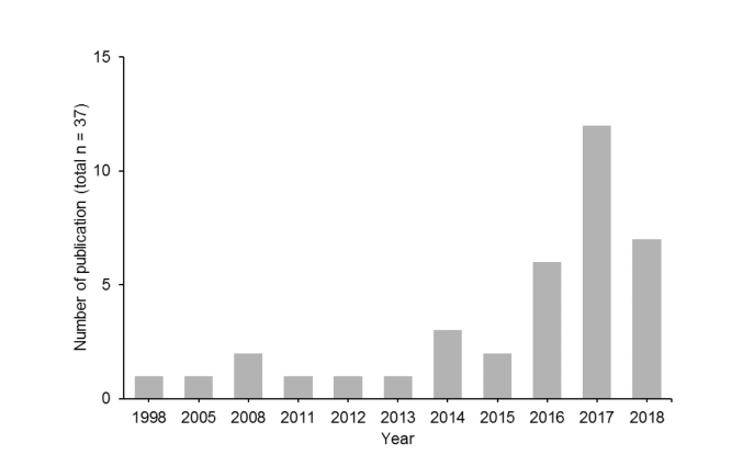 Bar chart shows number of papers published between 1998 and October 2018 included in the analysis.