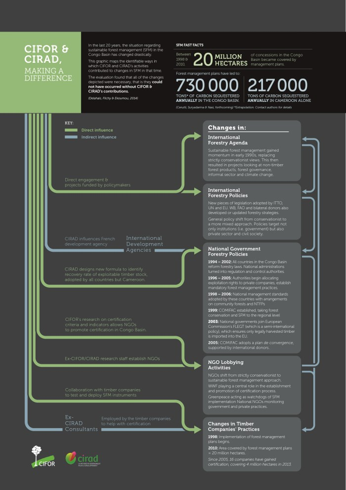 Infographic_CIFOR_CIRAD