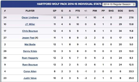 Wolf Pack top 10 scoring leaders 11.10.14 (Official Site)