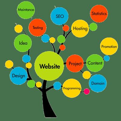 All in One Web Development Service