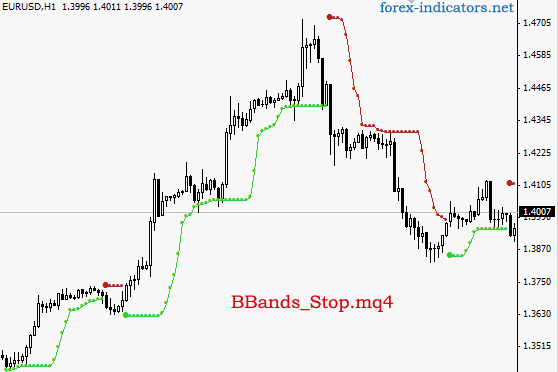 Forex MT4 indicator BBands_Stop