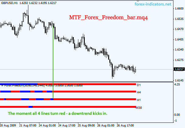 does forex freedom indicator repaint
