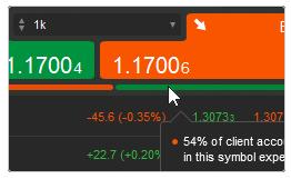 market sentiment ctrader