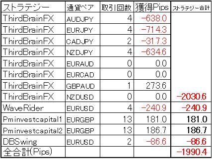 今週の結果(2013年3月9日)ミラートレーダー