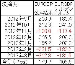 Pminvestcapital(EURGBP)実取引データ