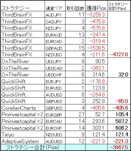 ミラートレーダーポートフォリオ 7月の結果