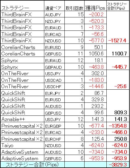 ミラートレーダーポートフォリオ 9月の結果