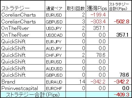 FX自動売買ミラートレーダー11月第4週目