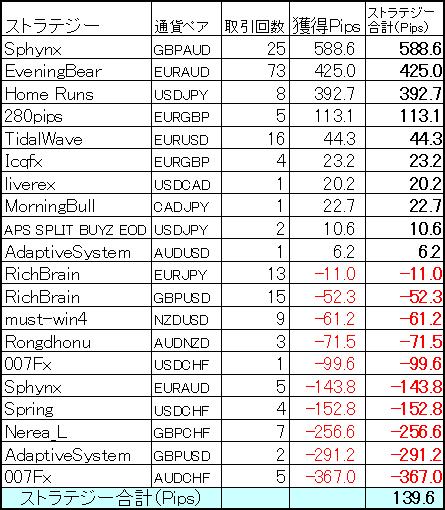 ヴァリアブルポートフォリオ 12月ストラテジー別成績