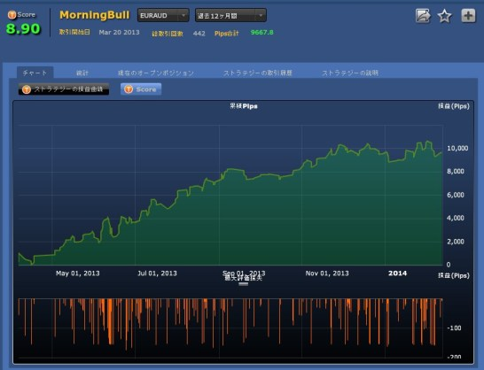 MorningBull(EURAUD)損益チャート