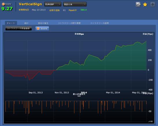 シストレ24 VerticalSign(EURGBP)
