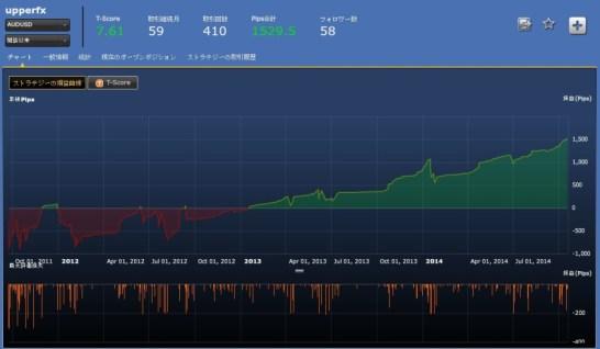 upperfx(AUDUSD)損益チャート