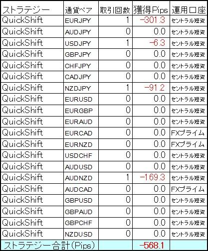 QuickShift多通貨ペアポートフォリオ 1月第2週