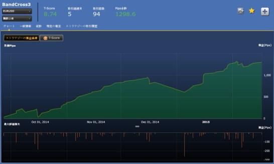 シストレ24での「BandCross3 EURUSD」のフォワード結果は?