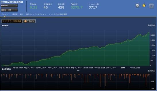 もはや異常な強さPminvestcapital(EURGBP)はまだ崩れない!