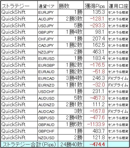 QuickShift多通貨ペアポートフォリオ2月の結果