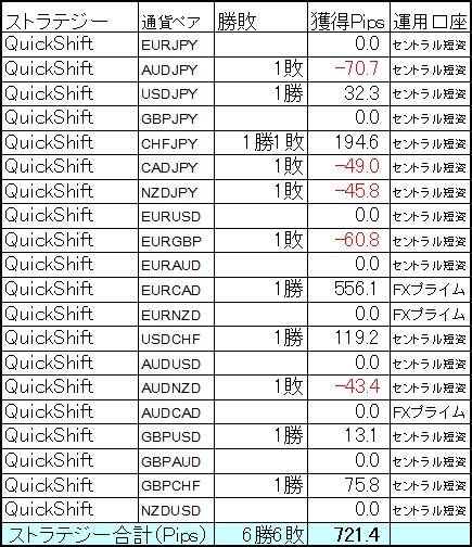 QuickShift4月第3週の結果