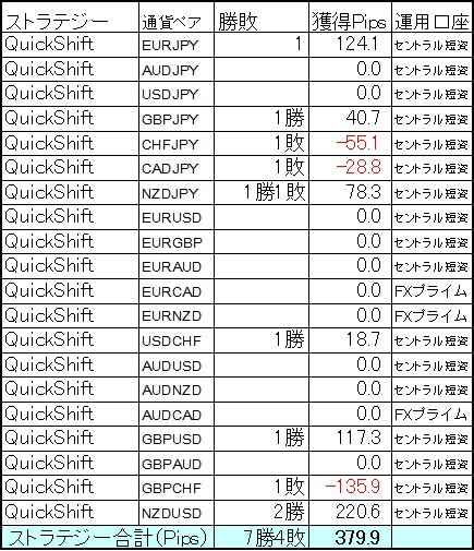 QuickShift多通貨ペアポートフォリオ4月第1週は小勝ち!