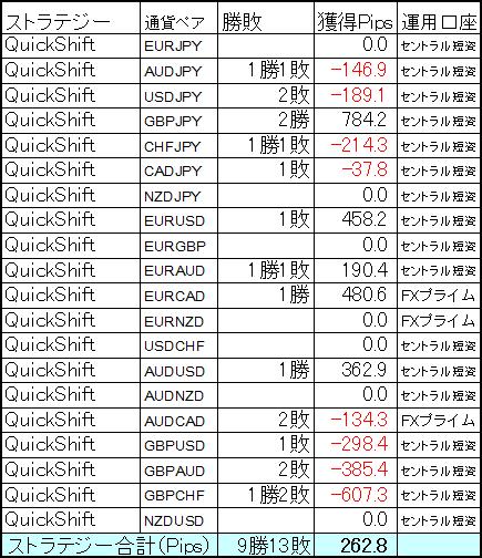 QuickShift多通貨ペアポートフォリオ5月第1週