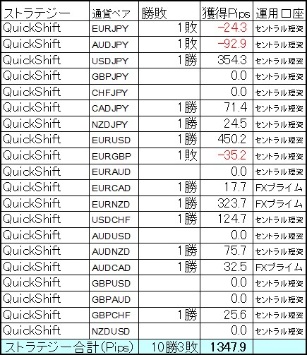 QuickShift多通貨ペア運用は今月2度目の週間1000Pips越えで大勝!