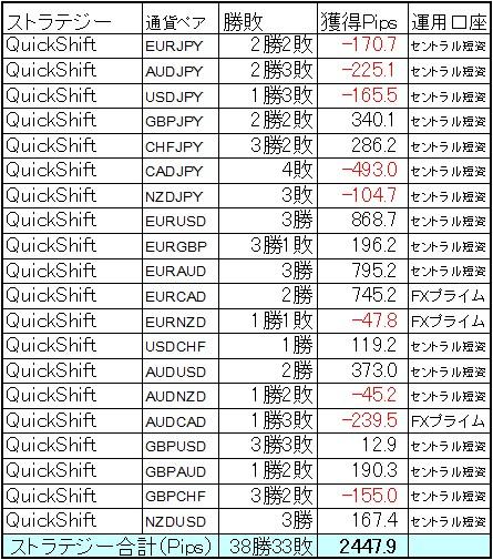 QuickShift多通貨ペア運用 4月の結果