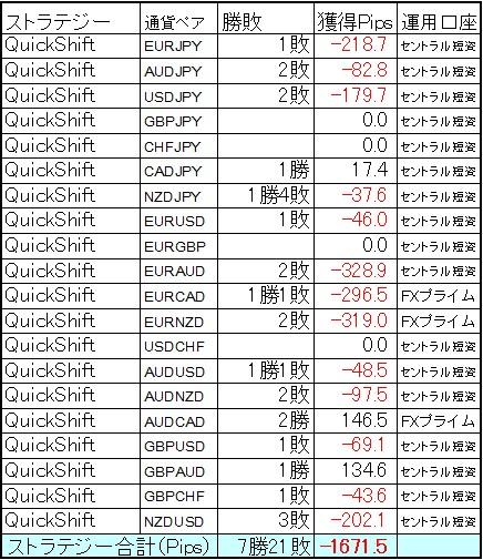 QuickShift多通貨ペアポートフォリオ8月第2週結果
