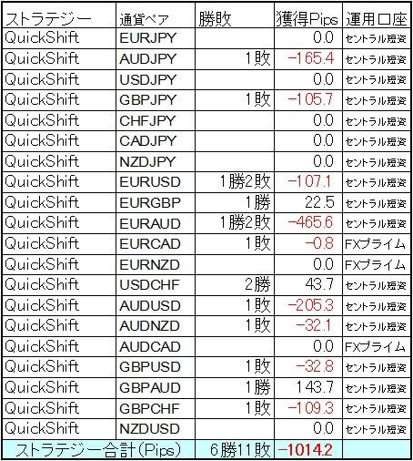 QuickShift多通貨ペア運用 9月第4週の結果