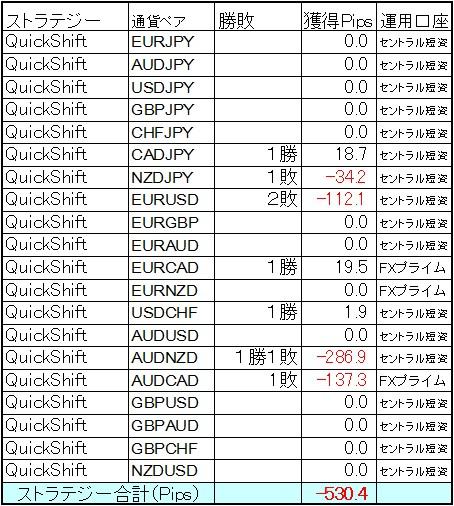 QuickShift多通貨ペア運用 10月第1週の結果