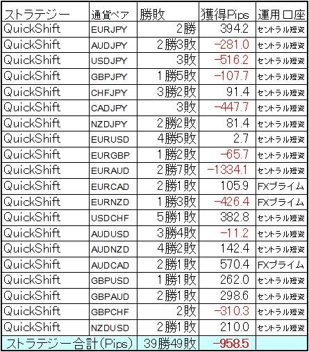 QuickShift多通貨ペアポートフォリオ 9月の結果