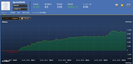 QuickShift(EURUSD)損益曲線