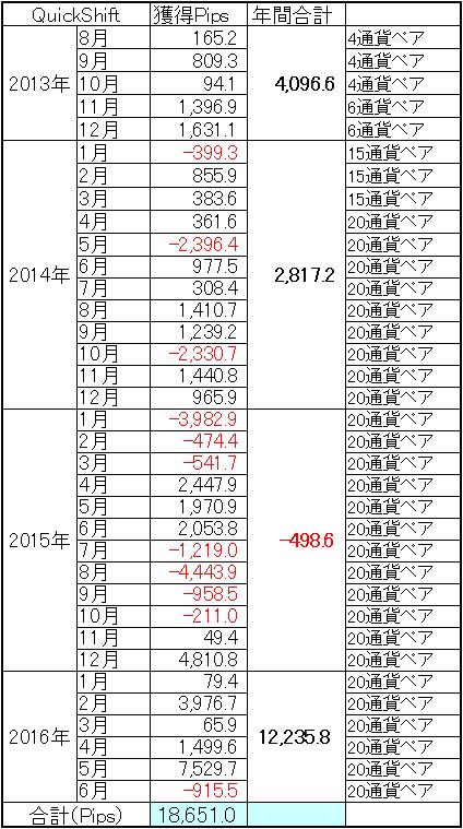 QuickShift多通貨ペアポートフォリオ通算成績(1606)