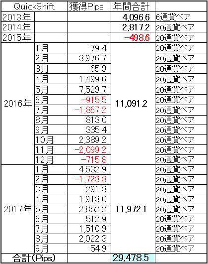 2017年9月QuickShift通算成績