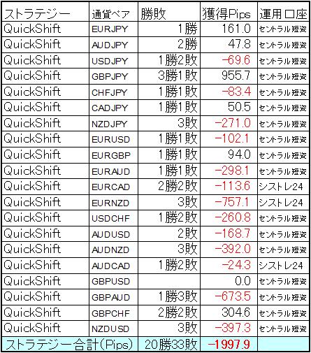QuickShift多通貨ペアポートフォリオ10月の結果