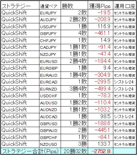 ミラートレーダーQuickShift 11月の結果