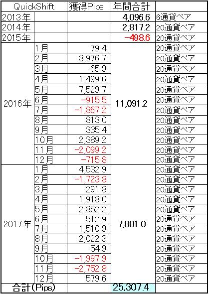 ミラートレーダーQuickShift 2017年通算成績及び過去通算成績