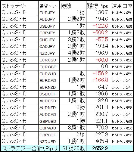 ミラートレーダーQuickShift 2018年1月の結果