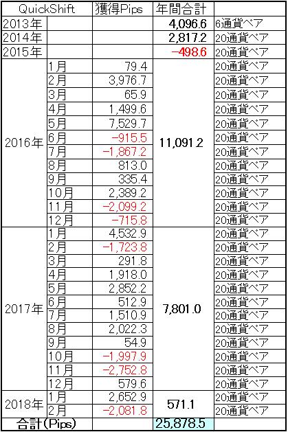 ミラートレーダーQuickShift通算成績2月