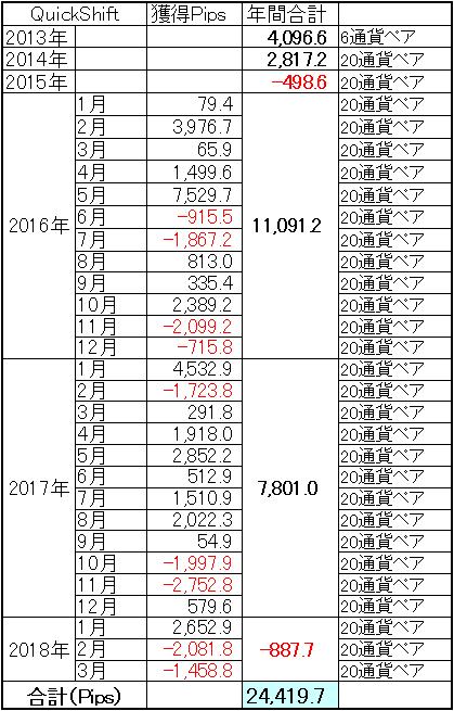ミラートレーダーQuickShift通算成績