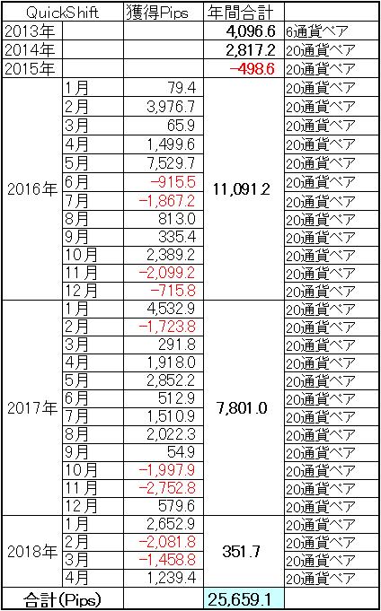 ミラートレーダーQuickShift通算成績1804
