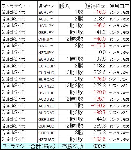 ミラートレーダーQuickShift 11月は小勝ち!