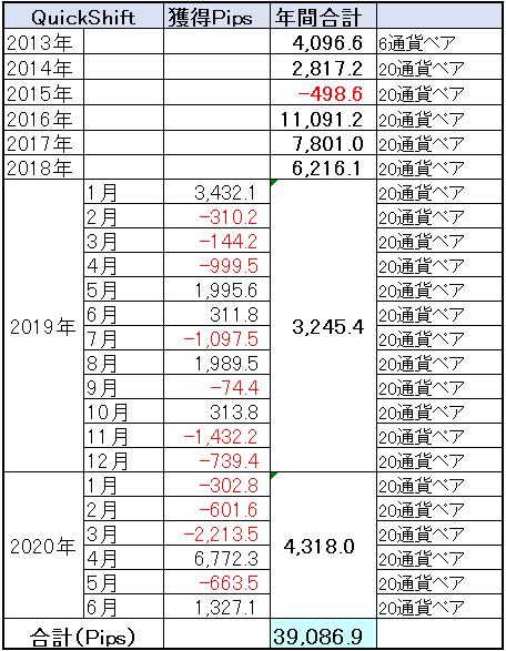 「QuickShift」通算成績は、+39,086.9Pipsで大台まであと一歩!