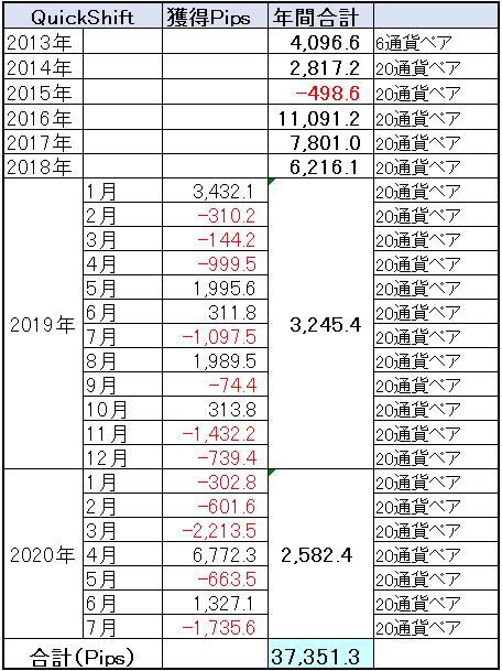 QuickShift通算成績、年間プラスに赤信号