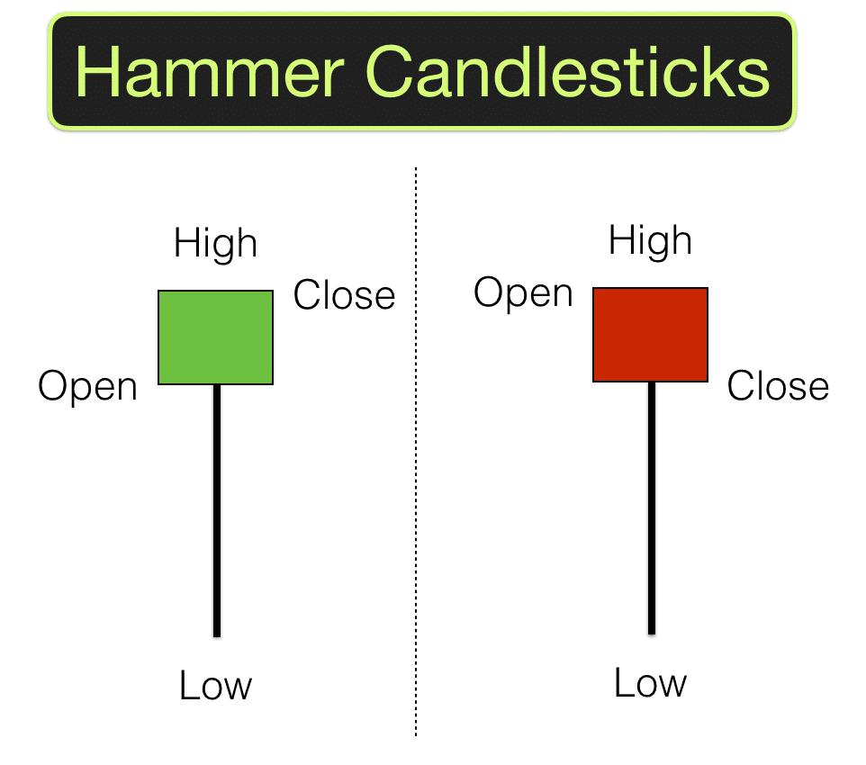 Candlestick pattern Hammer