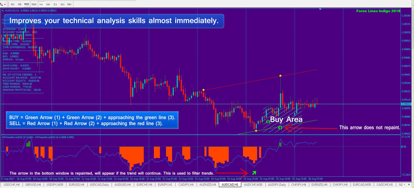 forex4live 2018