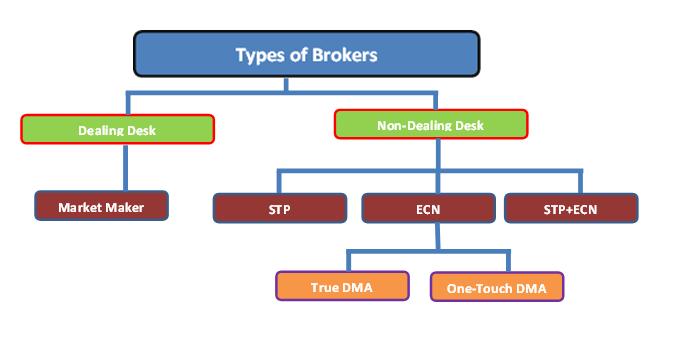 Forex Broker Types