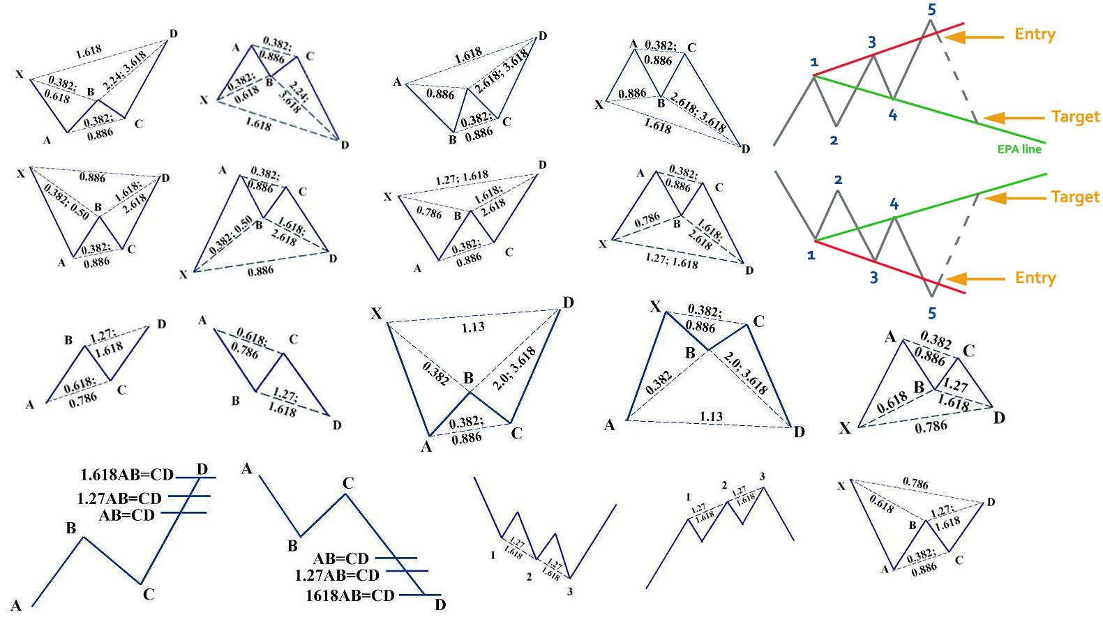 Harmonic Price Patterns in the Forex Market - blogger.com