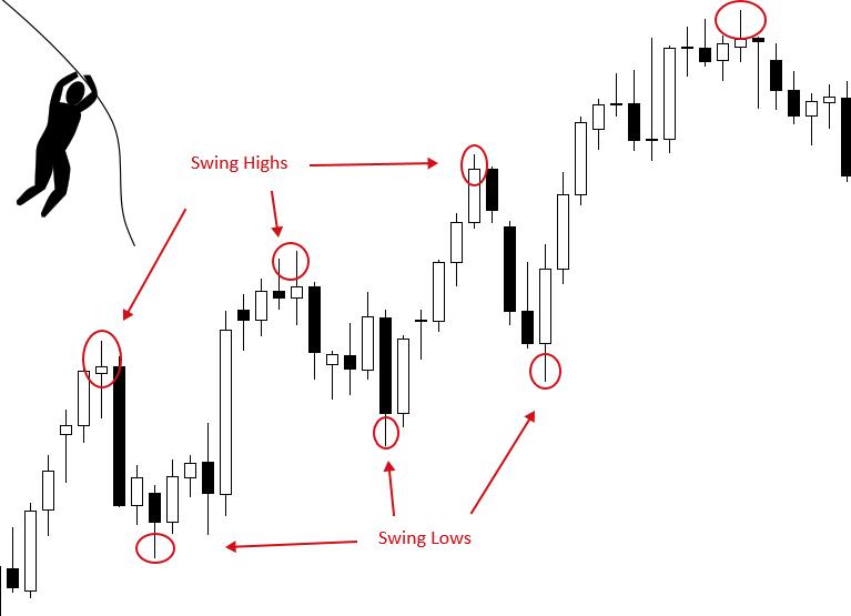 Forex Swing Trading