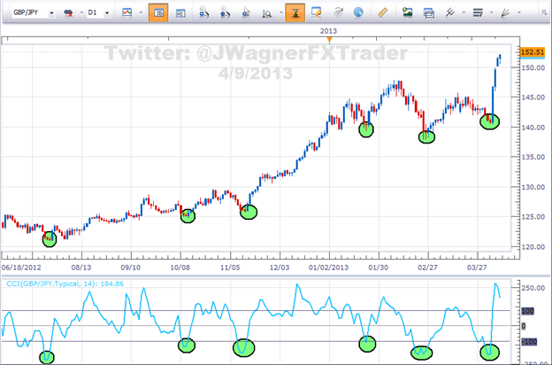 Forex Trading Strategy CCI