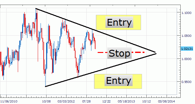 Triangle Trading Patterns