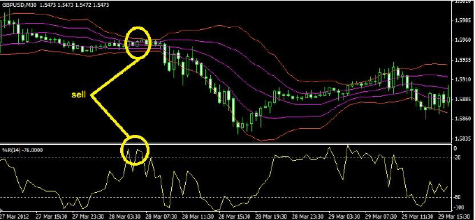 Double BB Forex System